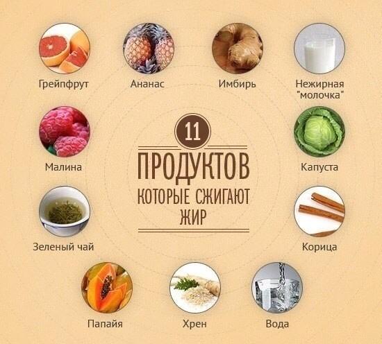 Популярные жиросжигающие продукты