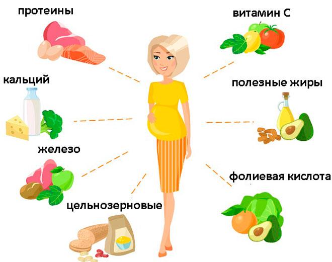 продукты для подготовки к эко