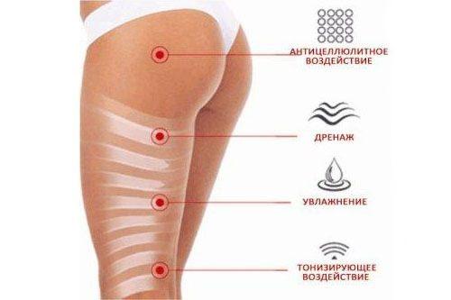 Польза обертываний для ног