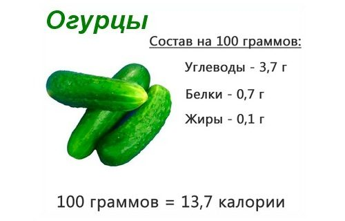 Калорийность огурцов