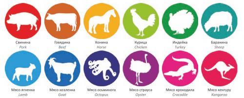Распространенные виды мяса в мире