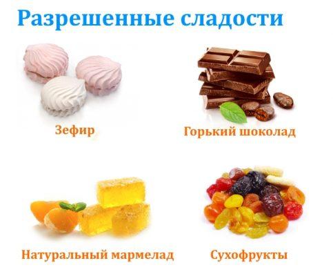 Какие Сладости Можно Есть На Диете 5. Диета Стол №5: меню и таблица продуктов