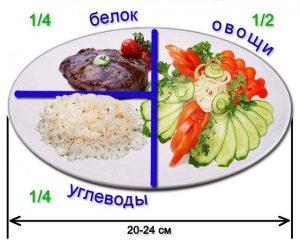 Деление по правилу тарелки