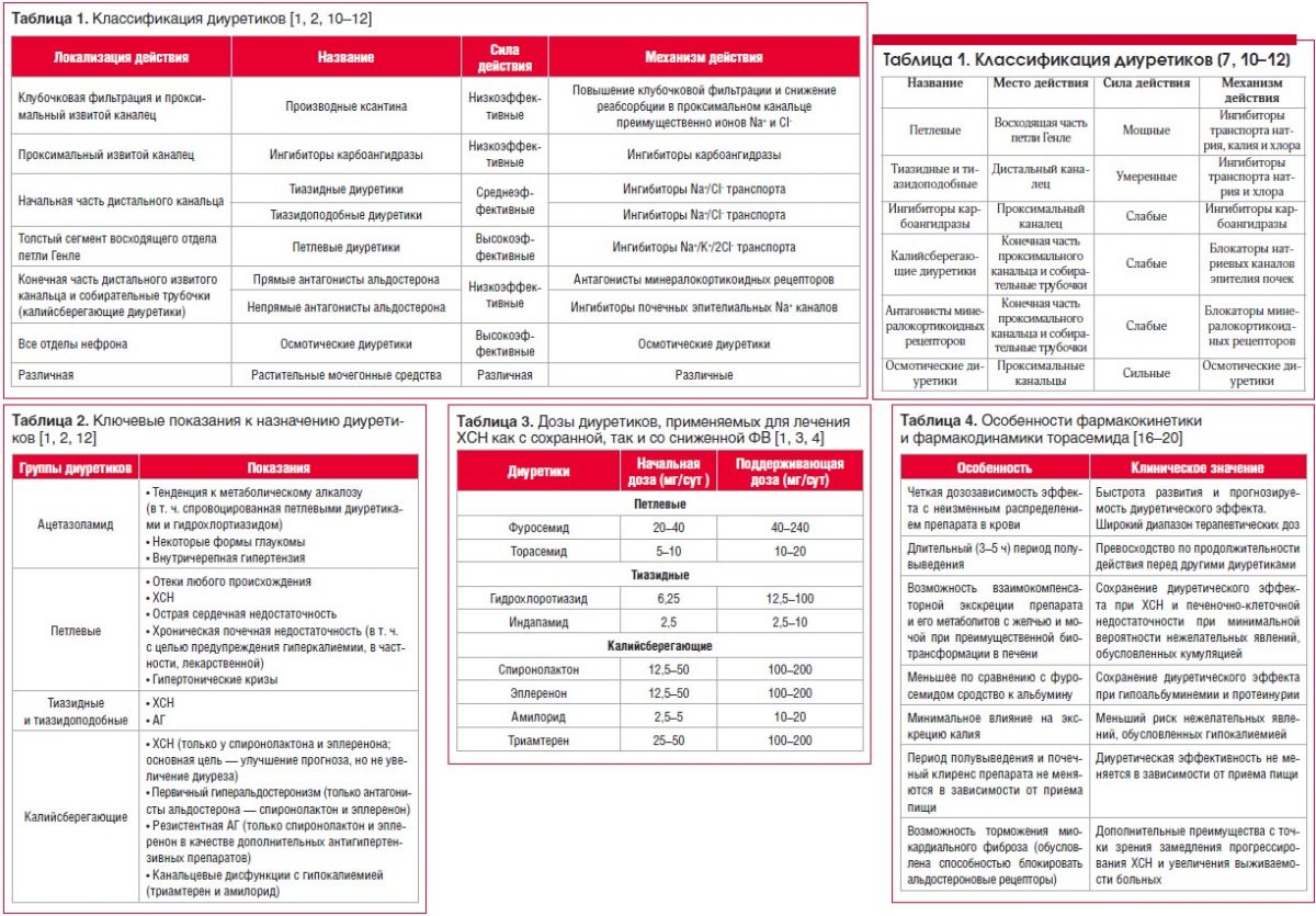 Классификация и фармакокинетика
