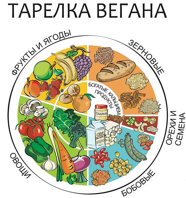 Тарелка вегана