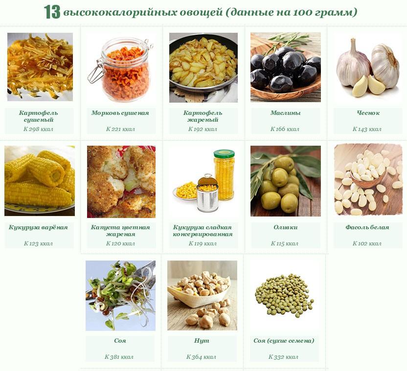 13 высококалорийных овощей