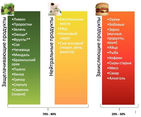 Кислотно-щелочной баланс продуктов