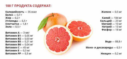 Полезный состав грейпфрута
