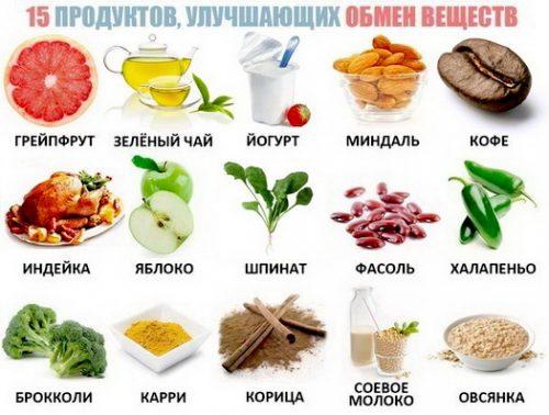 Продукты, улучшающие метаболизм