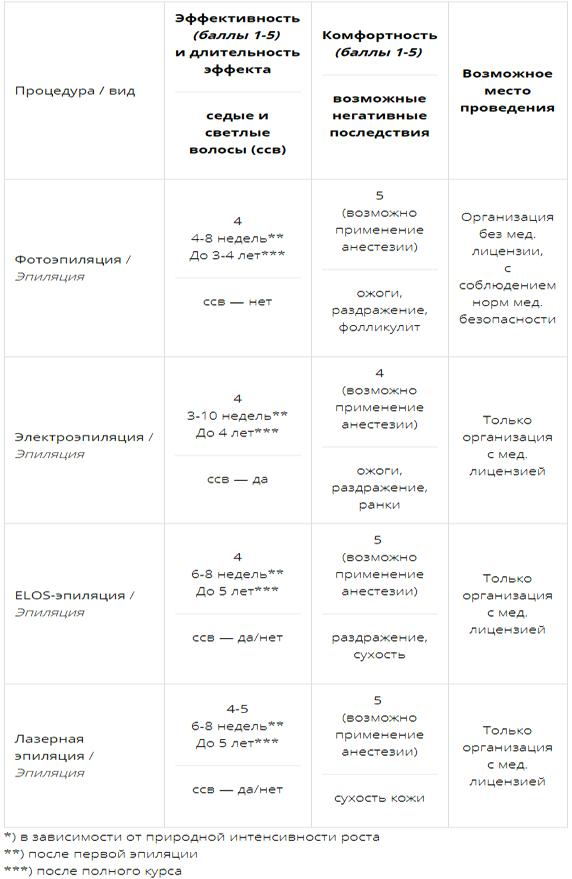 Сравнение видов эпиляции