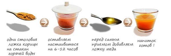 Приготовление медово-коричной воды