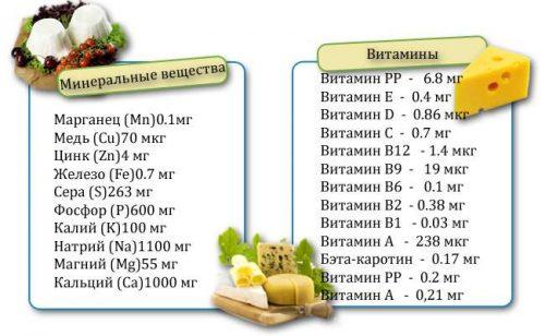 Полезные витамины и микроэлементы в сырах