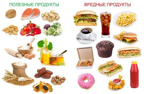 Полезные и вредные продукты