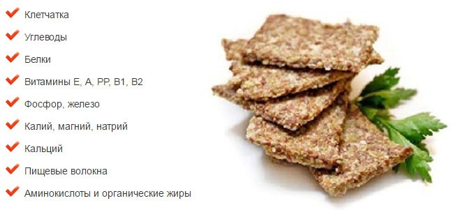 Полезные вещества в хлебцах