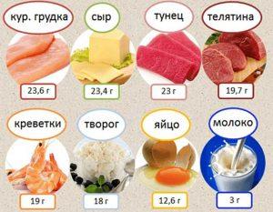 Нежирные белки