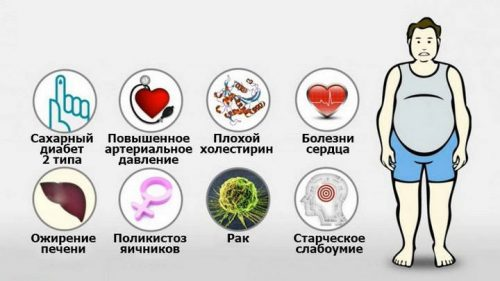 Последствия ожирения