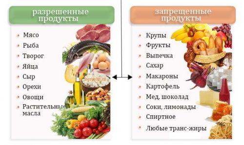 Разрешенные и запрещенные продукты при Low Carb Food