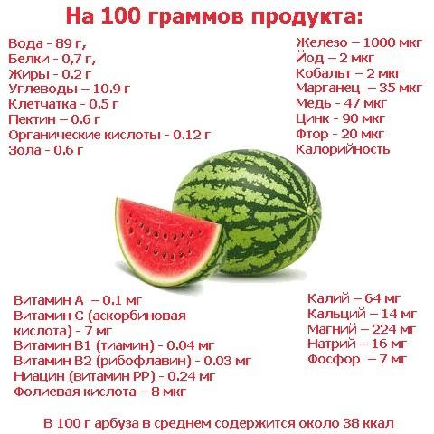 Питательные вещества в арбузе
