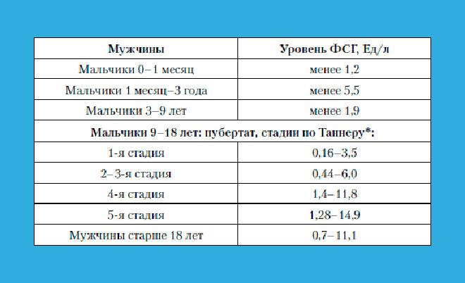 таблица нормальных показателей ФСГ у мужчин по возрасту