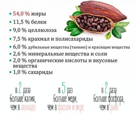 Полезный состав какао