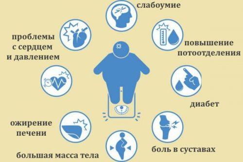 Опасность и признаки ожирения