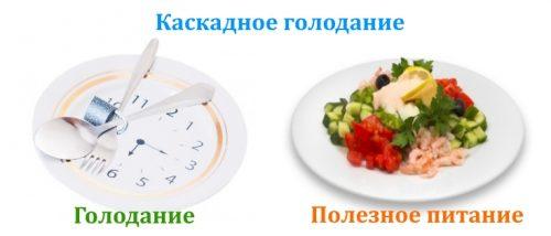 Прерывное или каскадное голодание