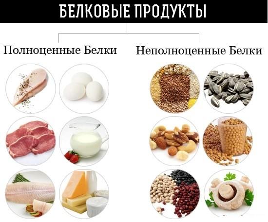 Полноценные и неполноценные белки
