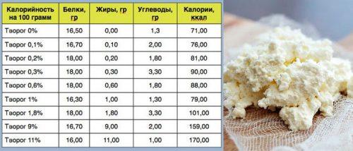 Калорийность творога различной жирности