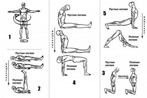 Гимнастика Пять тибетцев