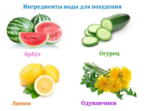 Ингредиенты воды для похудения