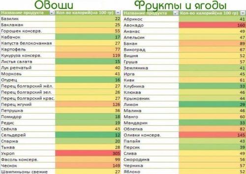 Калорийность овощей, ягод и фруктов