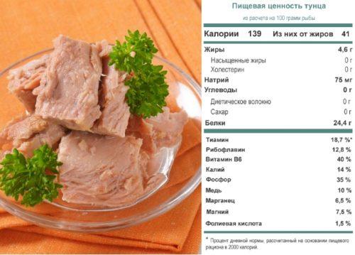 Пищевая ценность тунца