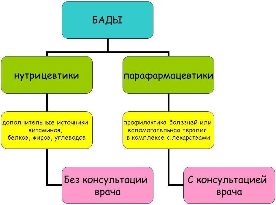 Классификация БАДов