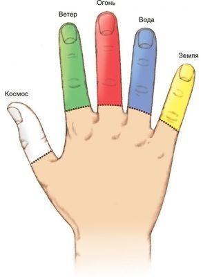 Значения пальцев