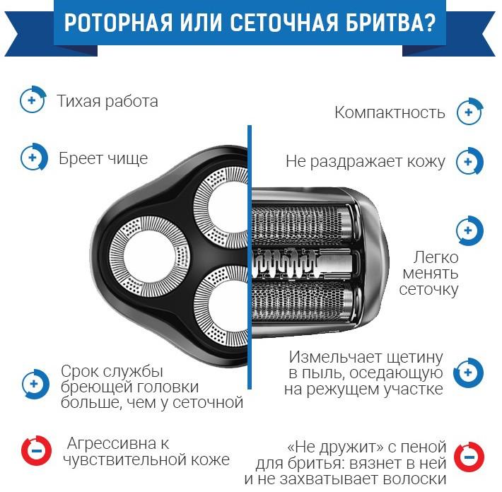 Сравнение роторной и сетчатой бритв