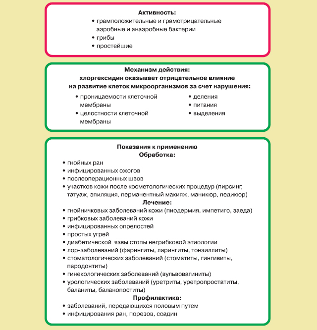 Особенности антисептика