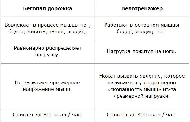 Сравнение беговой дорожки и велотренажера