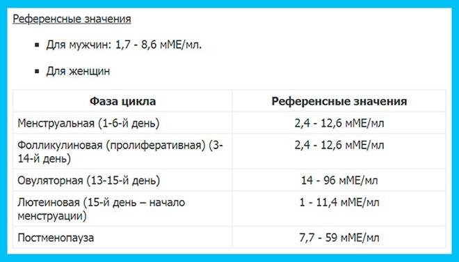 таблица с нормальными показателями лг