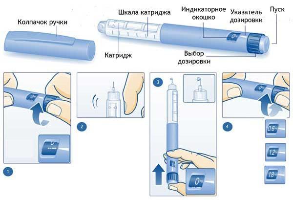 Применение шприца-ручки