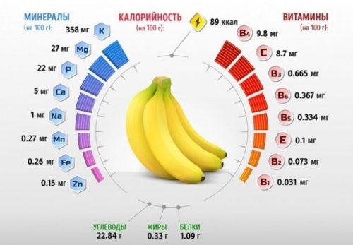 Полезный состав бананов