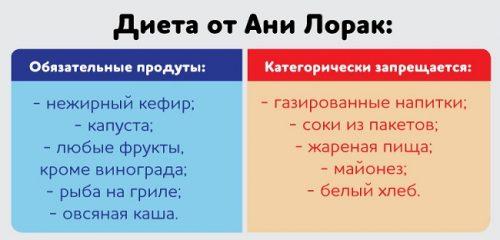 Продукты на диете Ани Лорак