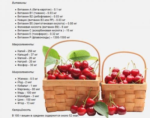 Состав вишни