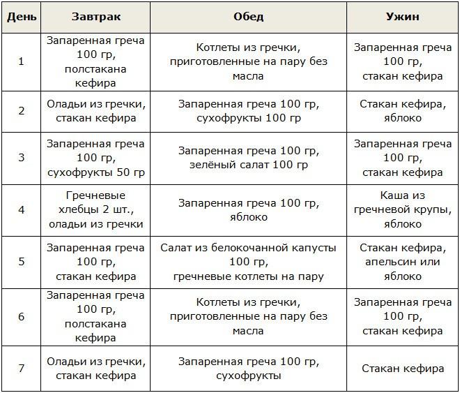 Разрешенные продукты при гречневой диете