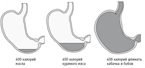 Калорийная плотность