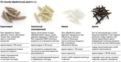 Виды риса по способу обработки
