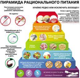 Система питания при целлюлите