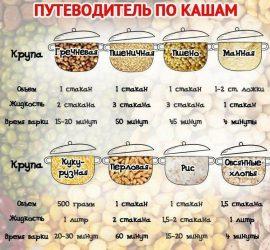 Ингредиенты и время варки каш