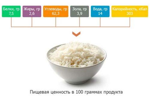 Пищевая ценность белого риса