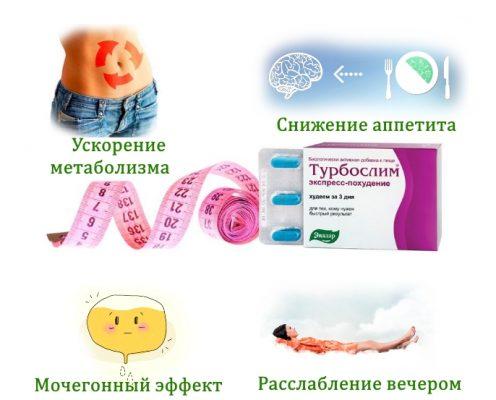 Эффекты Турбослим экспресс-похудение
