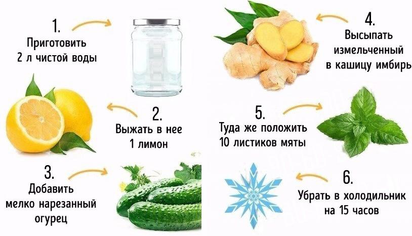 Этапы приготовления воды сасси